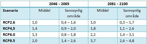 Beregnet global temperaturstigning for midten og slutten av dette århundret i forhold til 1986 – 2005.
