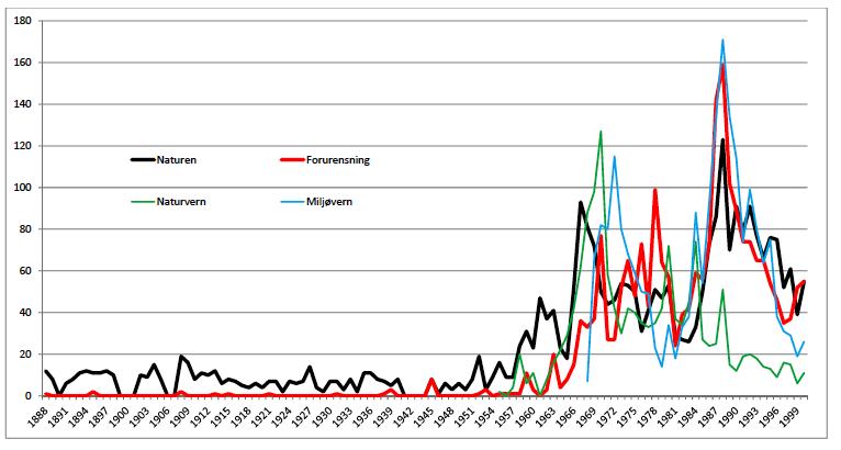 """Andersens analyser av politikernes miljøargumentasjon viser store forandringer over tid. """"Naturen"""" står ikke høyt i kurs på slutten av 90-tallet, som vi ser."""