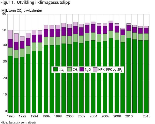 utslipp 1990-2013