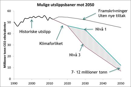 Figuren fra Miljødirektoraget viser historiske utslipp av klimagasser, framskrivninger uten nye tiltak og mulige utslippsbaner fra 1990, via 2020 og 2030 til 2050. Stortingets klimaforlik har altfor lave ambisjoner.