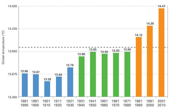 Temperaturutviklingen de siste 130 år. Fra World Meteorological Organisation – Climate Report.