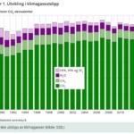 Grafen over viser en sørgelig trend. «Kostnadseffektivitet» som norske politikere er så glad i, fører til at vi kjøper billige kvoter fra u-land i stedet for å gjøre framtidsrettede endringer i vårt eget land.