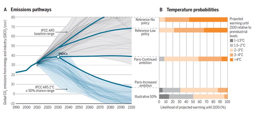 emissions pathways