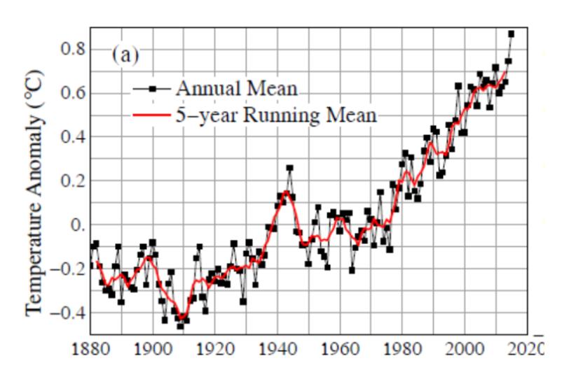 Global temperatur fra 1880 til 2015 relativt til middeltemperaturen for 1880 – 1920. Temperaturene i 1998 og 2015 var sterkt påvirket av kraftige Ei Niño-episoder.