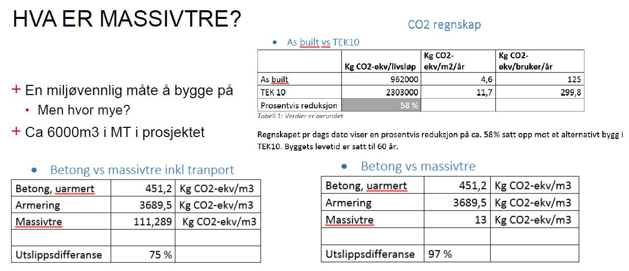 Ill. fra Sigbjørn Faanes: Erfaring med bygging i massivtre (Klimax frokostmøte 29.10.15)